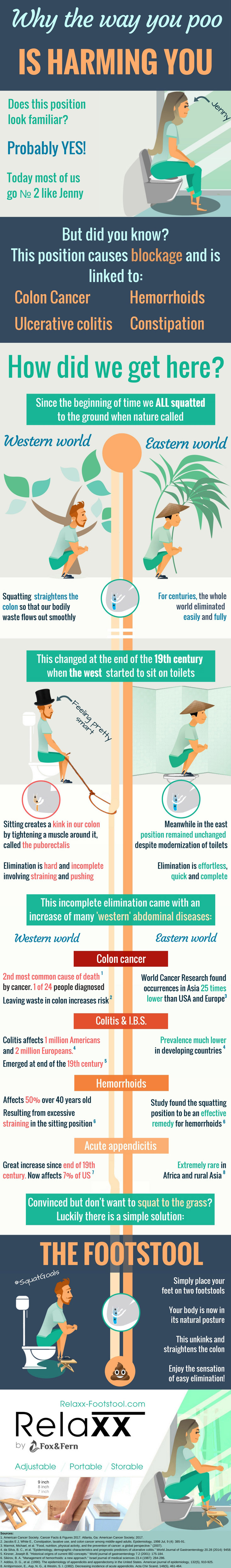 Why The Way You Poo is Harming You Relaxx Toilet Stool